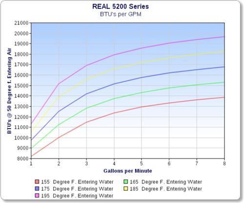 REAL Heat 5200SS 20,000 Btu Marine Hydronic Defroster / Heater